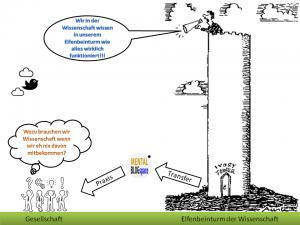 Schematische Darstellung vom Elfenbeinturm der Wissenschaft zum Praxistransfer via Mental-Blog