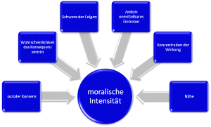 moralische-intensitaet