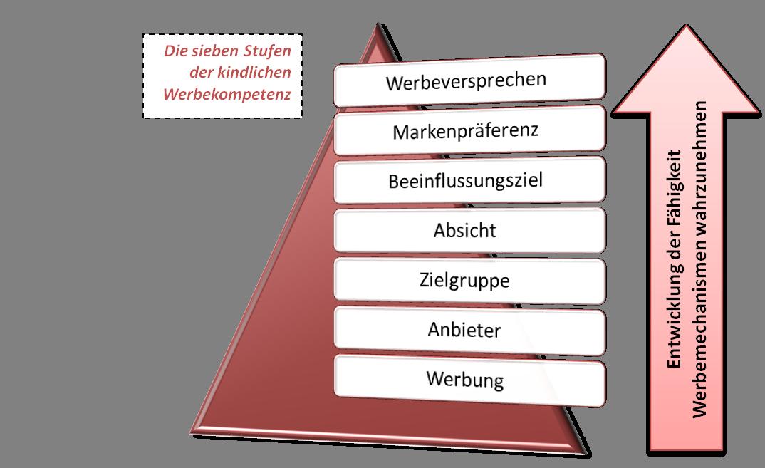 Grafik mit den sieben Werbekompetenz -en