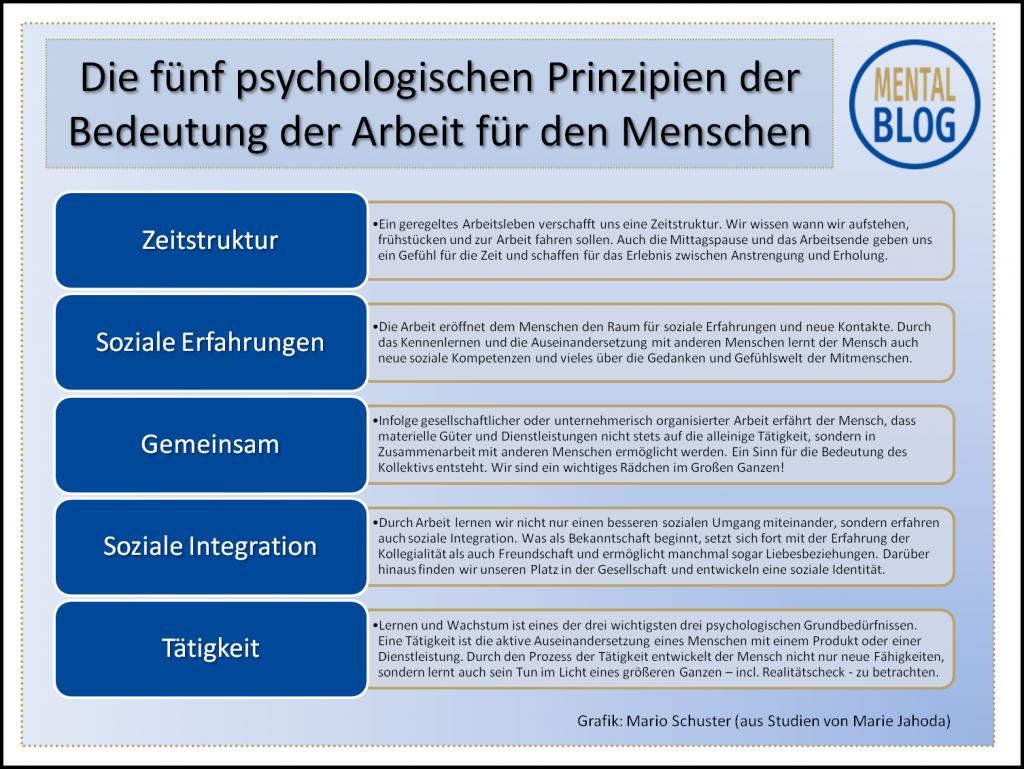 Fünf psychologische Prinzipien der Arbeit | Marie Jahoda